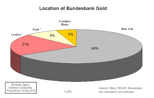 Where is Germany's Gold held?