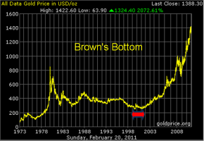Brown's Bottom