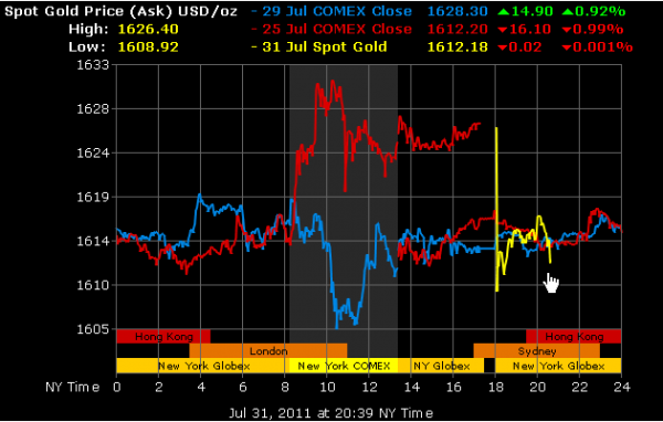 Gold down just before Debt Crisis Resolution