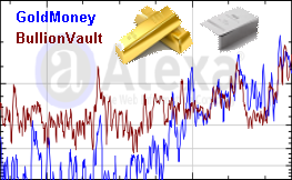 BullionVault Vs GoldMoney: Traffic rank popularity, Audited Gold & Silver Holdings