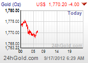 Gold Daily Live Chart