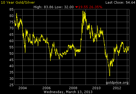 10-year Gold/Silver Ratio