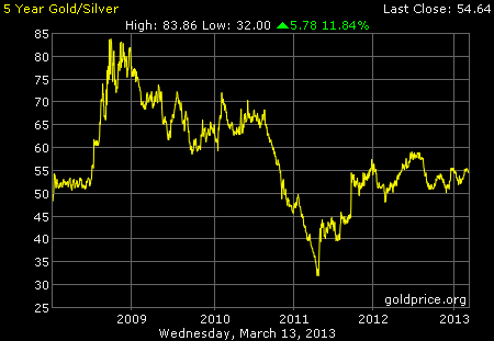 5-year Gold/Silver Ratio