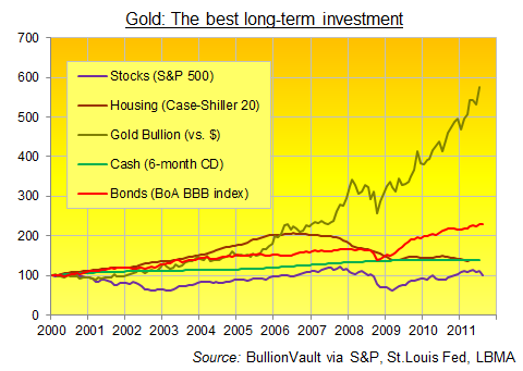 Comparing performance of Gold, Real Estate, Bonds, Cash & Stocks