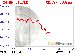 Live Silver Chart