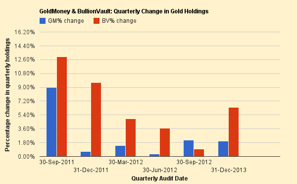 GoldMoney & BullionVault: Quarterly Change in Gold Holdings