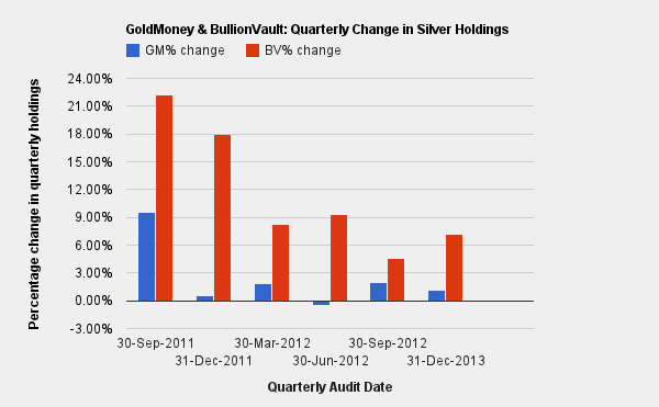 GoldMoney & BullionVault: Quarterly Change in Silver Holdings